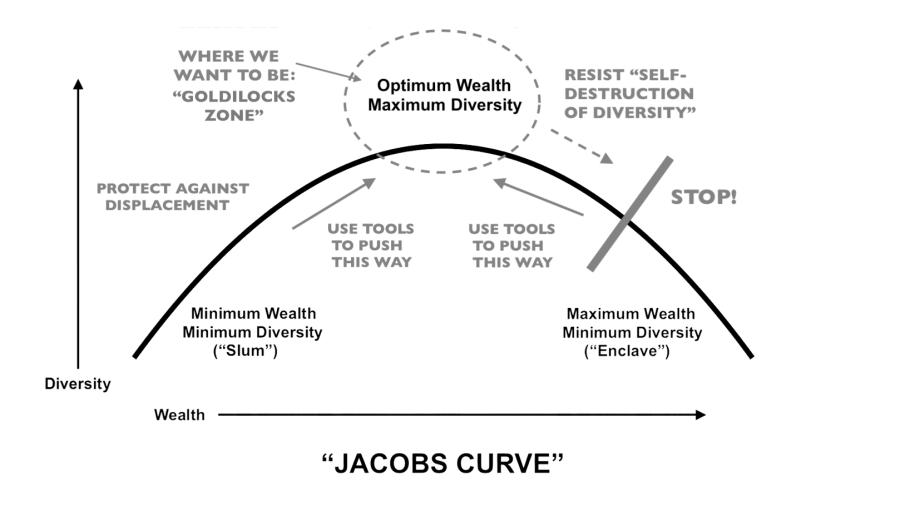 jacobs curve
